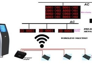 LED Queue Management System and Call Forward Signs